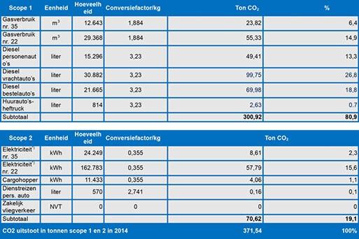 2014 Carbon footprint Deudekom