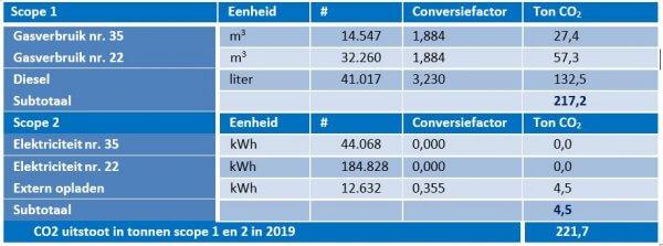 CO2 footprint Deudekom 2019