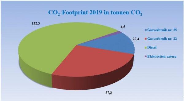 CO2 footprint Deudekom 2019 in tonnen