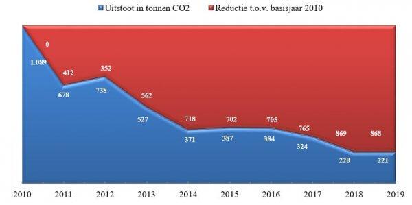 Totale CO2 reductie vanaf 2010