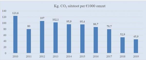 Kg CO2 uitstoot per 1000 euro omzet Deudekom