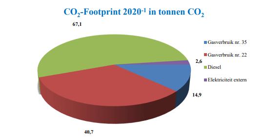 Diagram CO2 footprint Deudekom
