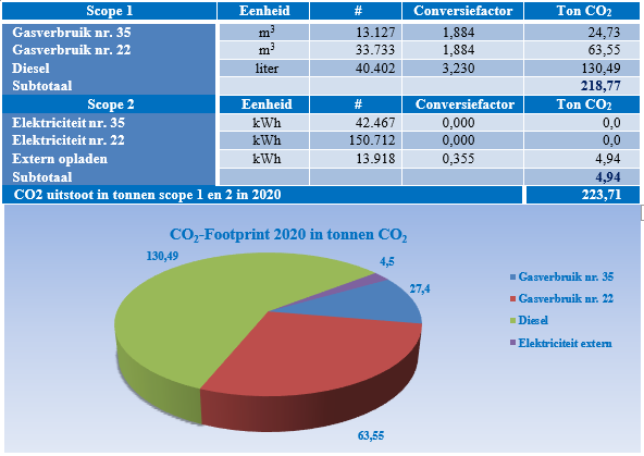 CO2 Footprint Deudekom