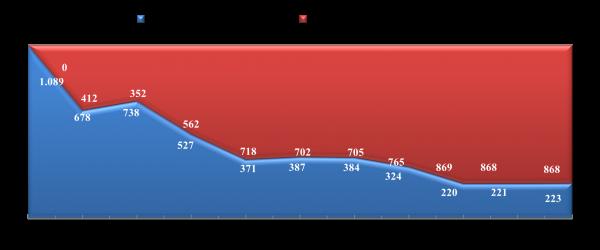 CO2 reductie t.o.v. basisjaar 2010