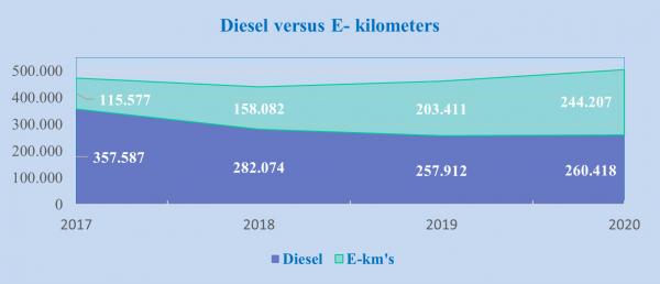 Diesel versus E-kilometers