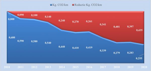 Reductie uitstoot